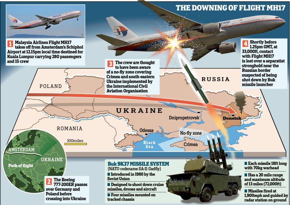 Infografik Kecelakaan MH17 di Ukraina