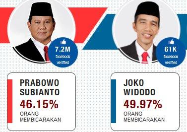 Penggemar Prabowo di Facebook