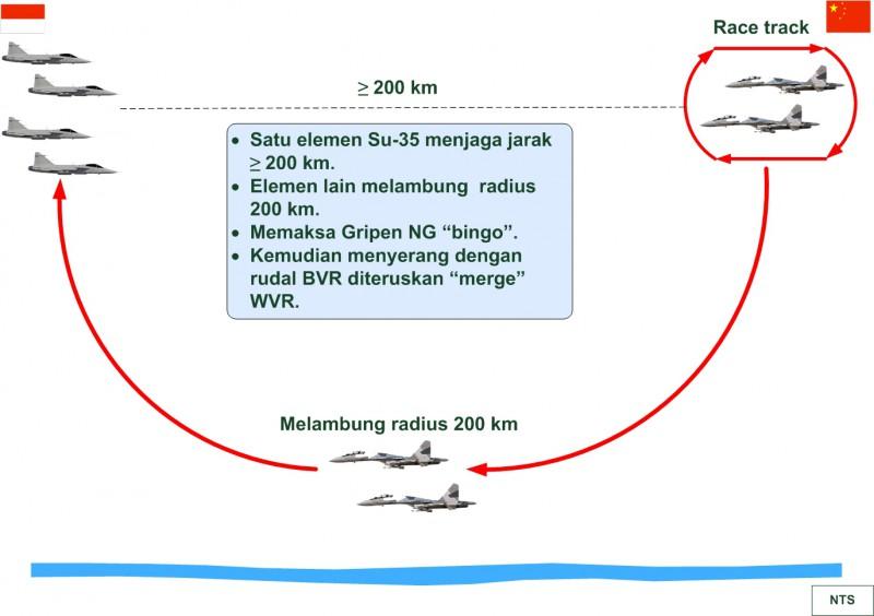 Gambar 4 Skenario Gripen Vs Su-35