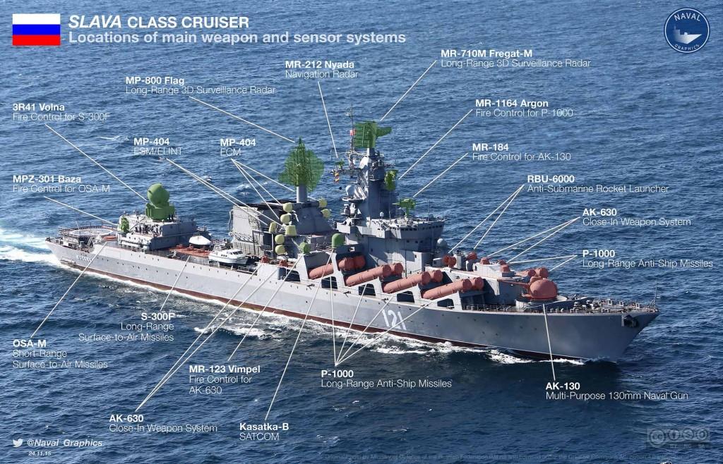 Kapal Perang Moskva Rusia Jenis Jelajah Cruiser