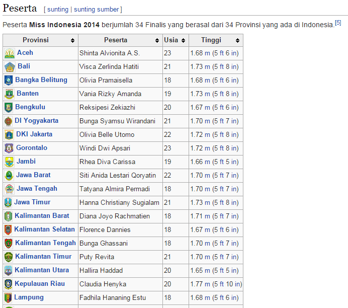Finalis Miss Indonesia 2014 - Wikipedia.Id