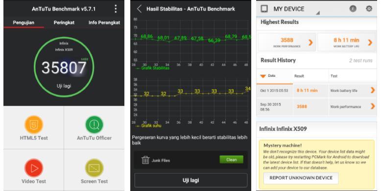asil benchmark Infinix Zero 2 menggunakan AnTutu, menunjukkan skor yang cukup tinggi. Begitu juga saat menggunakan PC Mark - Yoga Hastyadi - KompasDOTcom