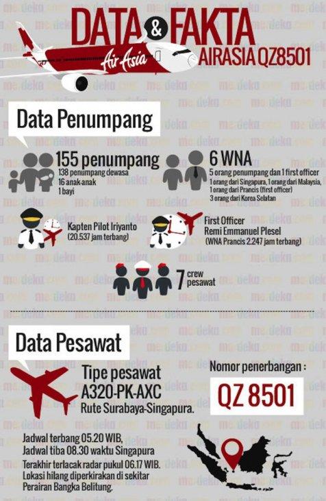 Infografik Data dan Fakta AirAsia QZ8501 2