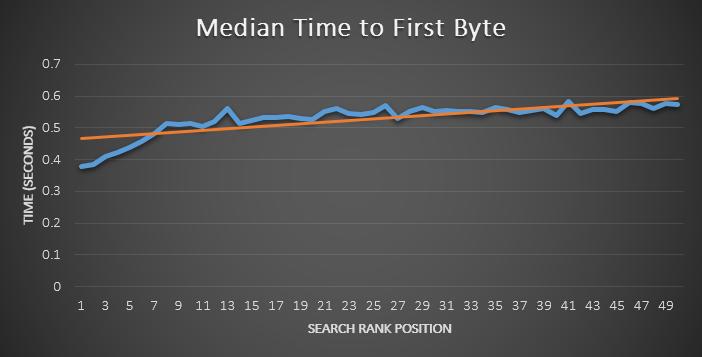 SEO Factors - Improving Site Speed