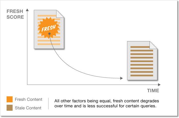 SEO Factors - Updateing Fresh Content