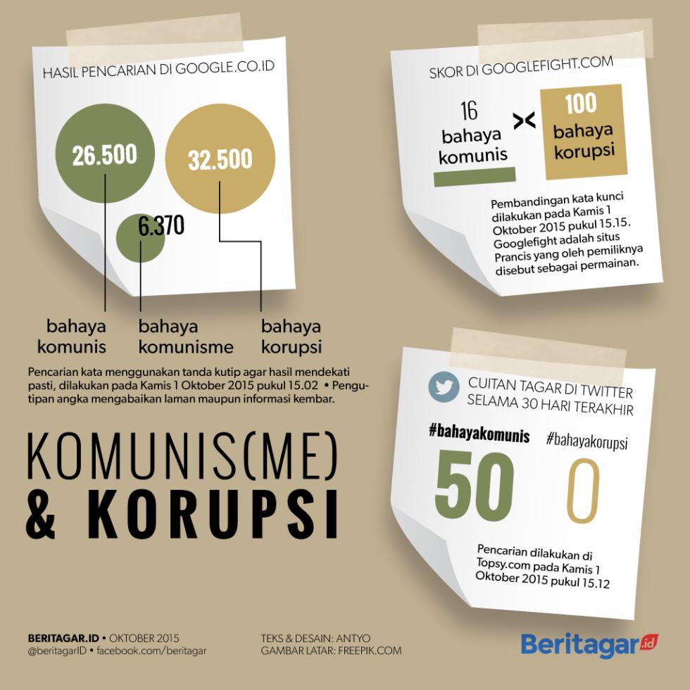 Infografik Mana yang Lebih Berbahaya, Komunisme atau Korupsi?