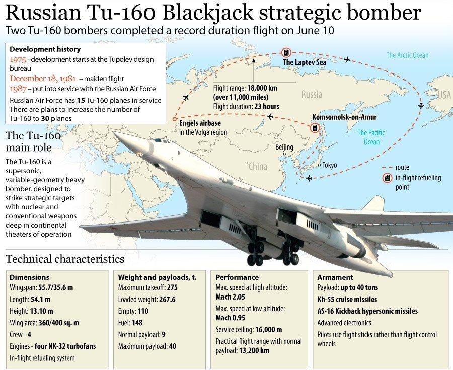 Infografis Pesawat Bomber Rusia Tu-160 Blackjack