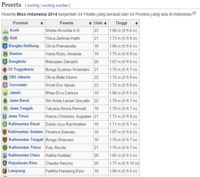 Finalis Miss Indonesia 2014 - Wikipedia.Id