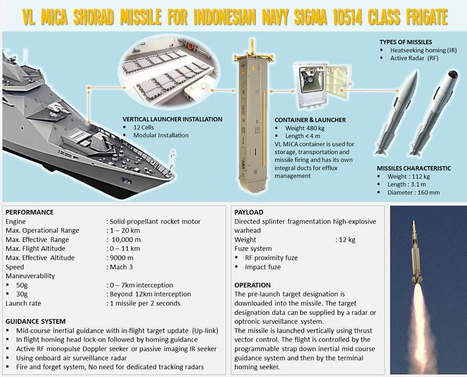 Senjata Light Frigate Sigma 10514 di Atas Kertas - 3