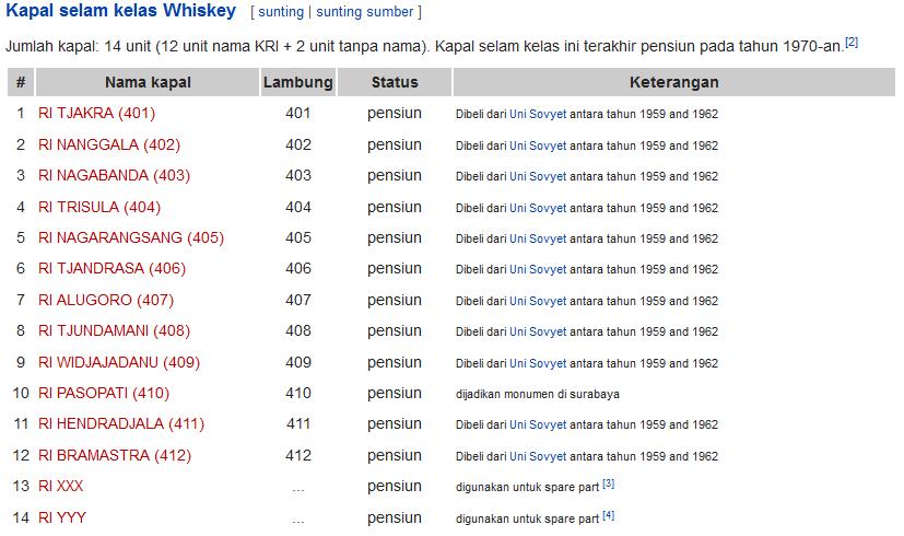 Daftar Nama Kapal Selam Indonesia dari Whiskey Class - Wikipedia
