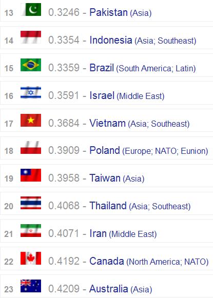 Ranking Kekuatan Militer Indonesia dan Australia - globalfirepower.com