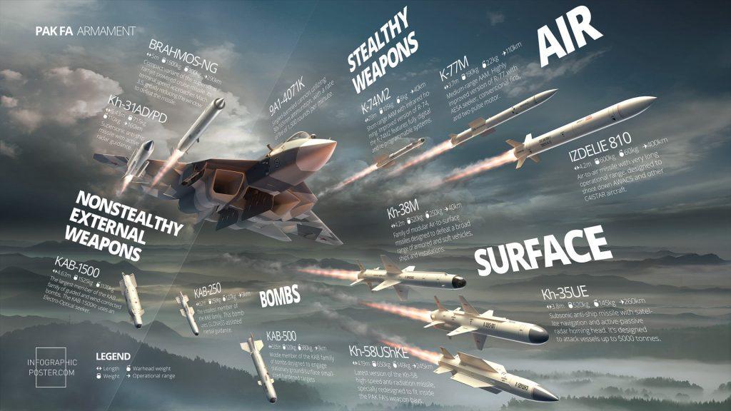Sukhoi Su-57 Infographics