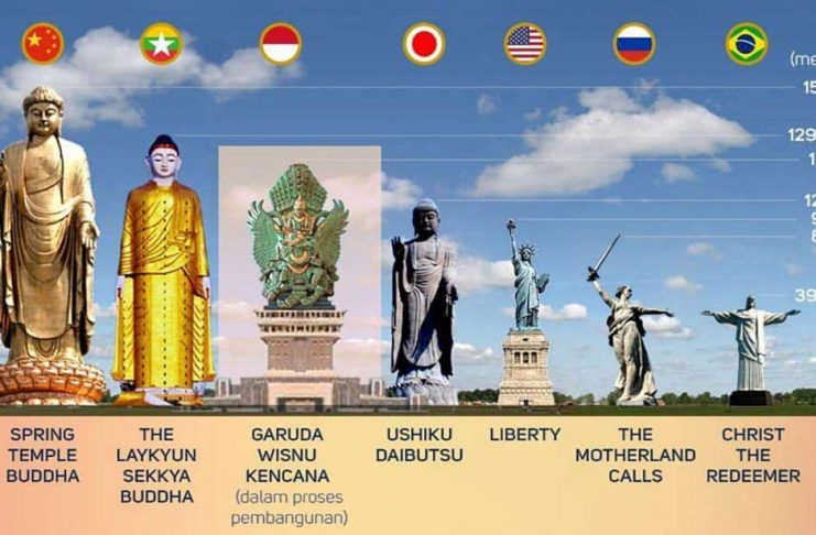 Patung Tertinggi di Dunia Ke 3 Ada Di Bali - Garuda Wisnu Kencana (GWK)