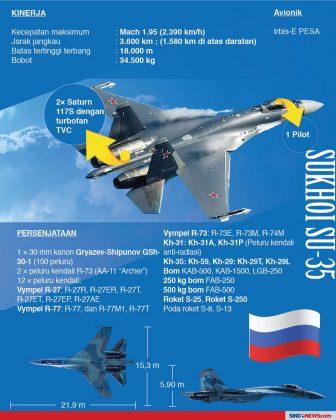 Infografis Dassault Rafale Vs Sukhoi Su-35 2 - Sumber SindonewsDOTcom
