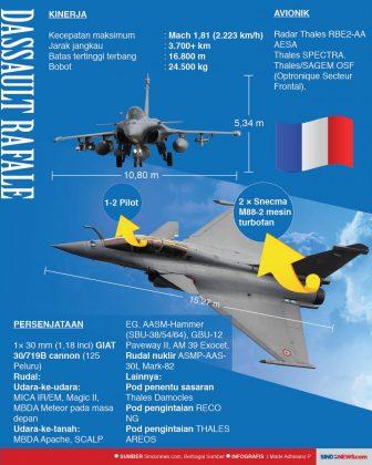 Infografis Dassault Rafale Vs Sukhoi Su-35 3 - Sumber SindonewsDOTcom