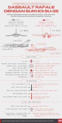 Infografis Dassault Rafale Vs Sukhoi Su-35 - Sumber CNNIndonesiaDOTcom