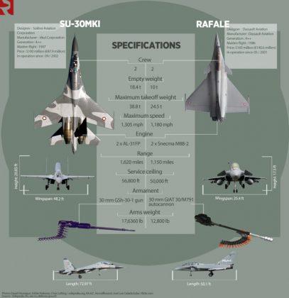 Infografis Dassault Rafale Vs Sukhoi Su-35 - Sumber JejakTapakDOTcom